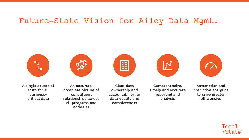 Ailey-CRM-Future-State-Workshop-05-18-20-5